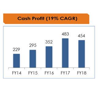 Cash-Profit